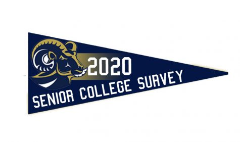 Spring-Ford Senior College Survey 2020