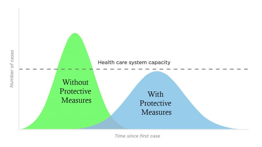 This graphic shows the infection curve with (blue) and without (green) intervention measures. The blue curve is the ideal method to treat the coronavirus because it avoids overwhelming the hospital system and offers officials more time to combat the virus.